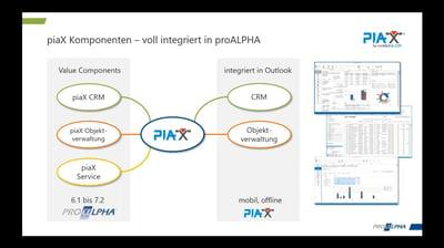 Mobiles CRM - voll integriert mit proALPHA