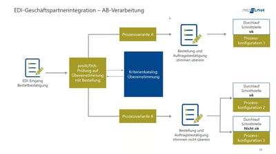 Automatisiertes Verarbeiten von eingehenden EDI-Auftragsbestätigungen