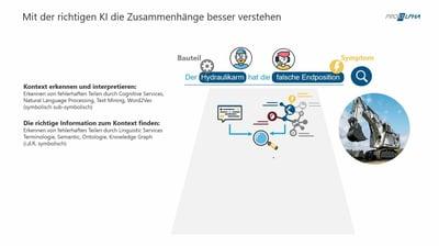 KI-Technologien: Service-Prozesse und Wissensmanagement intelligent und effizient