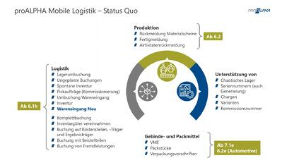 proALPHA Mobile Logistik - digitale und mobile Logistikprozesse