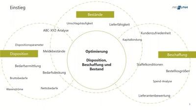 Mit System zum Erfolg: Optimierung von Disposition, Beschaffung und Beständen