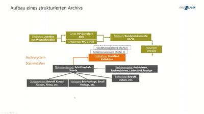Ordnung ist das halbe Leben - auch im Archivsystem (DMS)