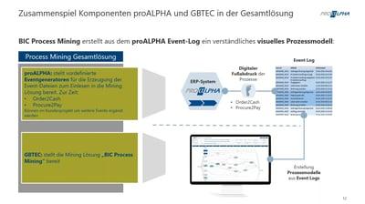 Process Mining mit proALPHA und GBTEC
