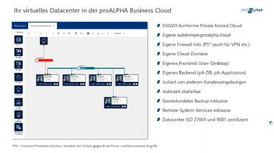 proALPHA Business Cloud